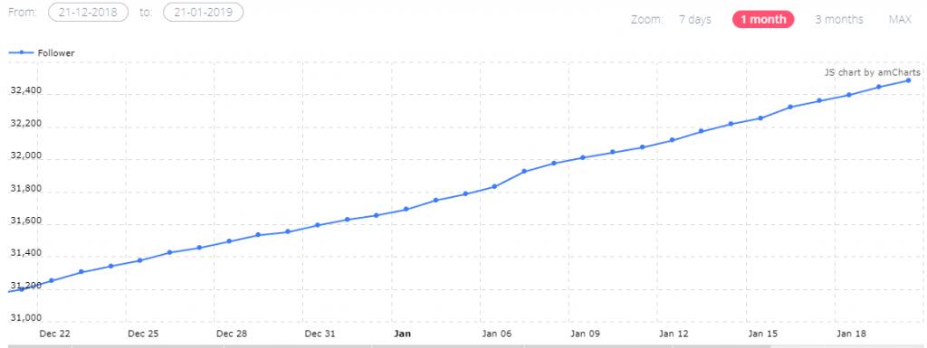come funziona Ninjalitics-crescita-profilo